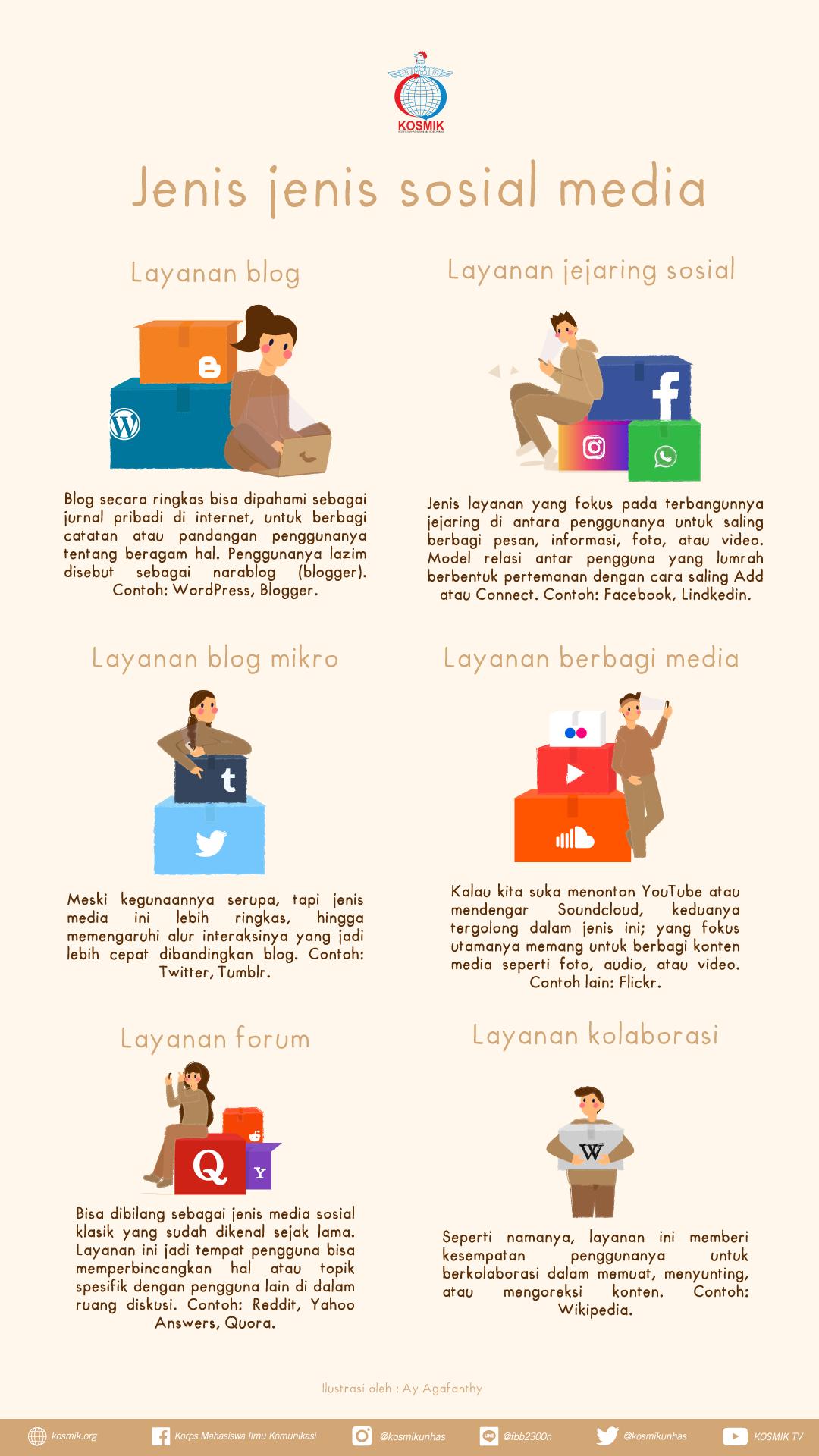 Jenis-Jenis Media Sosial